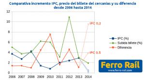Comparativa incremento IPC, precio del billete del cercanías y su diferencia desde 2006 hasta 2014