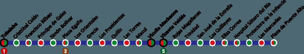 Termómetro de la línea 4 del metro de Santiago en el que se pueden ver las estaciones verdes, rojas y comunes. Imagen: B1mbo.