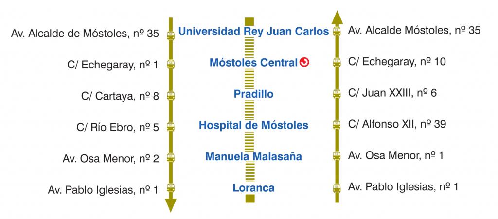 Servicio sustitutivo de autobuses de Metrosur durante el verano de 2015. Imagen: Metro de Madrid.