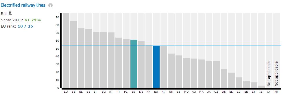 Porcentaje de líneas de ferrocarril electrificadas de cada país miembro. Foto: Comisión Europea.