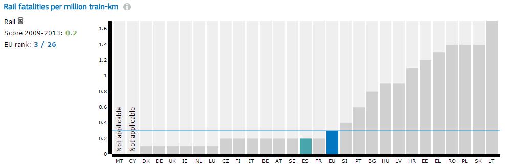 Número de accidentes por cada millón de kilómetros de vía férrea. Foto: Comisión Europea.