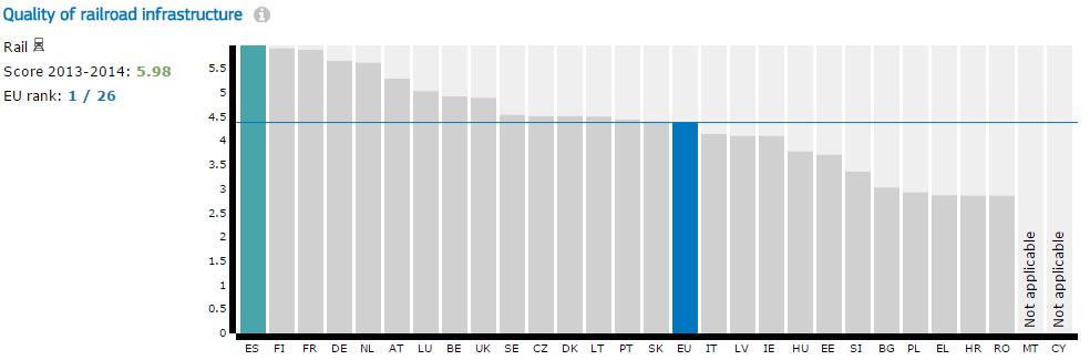 Calidad de la infraestructura ferroviaria en los países de la UE. Foto: Comisión Europea.