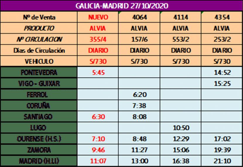 Horarios de los trenes Galicia-Madrid desde el 27 de octubre de 2020.