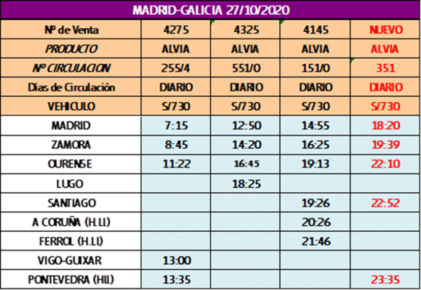 Horarios de los trenes Madrid-Galicia desde el 27 de octubre de 2020.