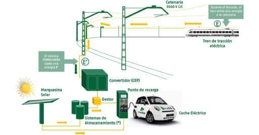 Esquema de funcionamiento de una ferrolinera desarrollado por Adif.
