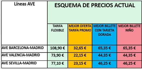 Esquema de precios actual